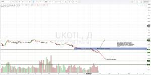 Прогноз цены нефти в начале 2016 года