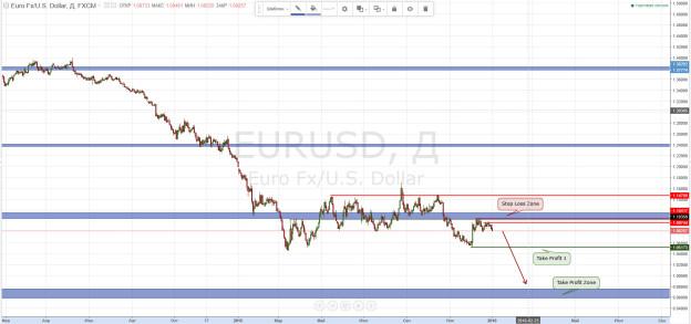 евро доллар прогноз 2016