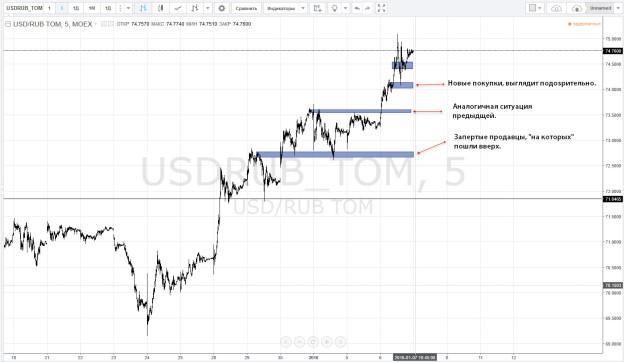 прогноз курса рубля к доллару