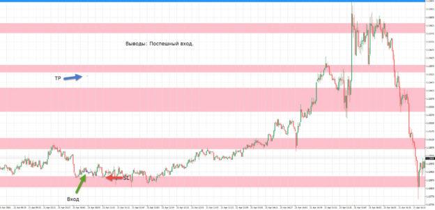 Сделка EURUSD решение ЕЦБ по ставке 21-04-2016