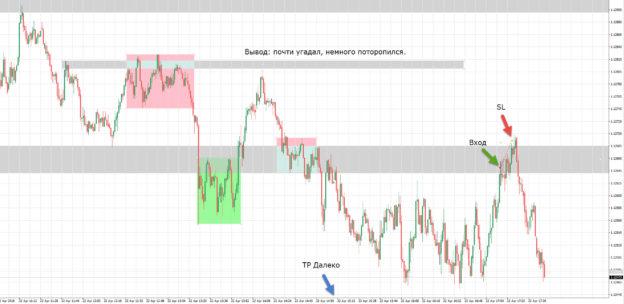 торговля eurusd 22-04-2016