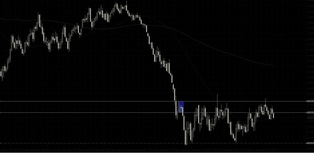 Пара Евро Доллар Недельный график Прогноз