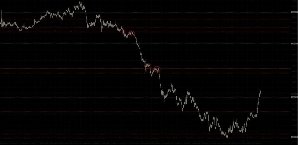 евродоллар уровни на минутке