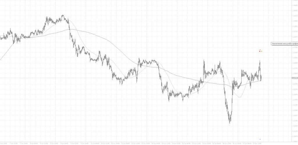 торговля евро доллар 17 06 2016