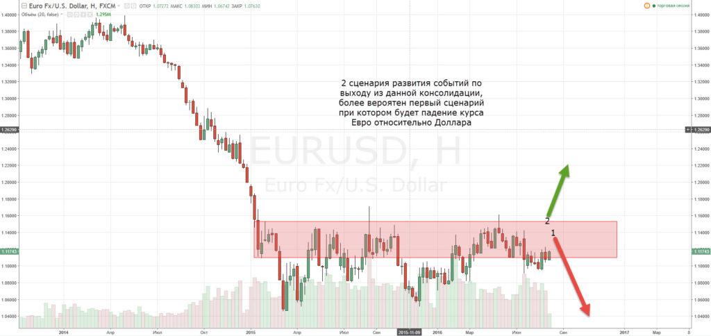 прогноз EURUSD 10.08.2016