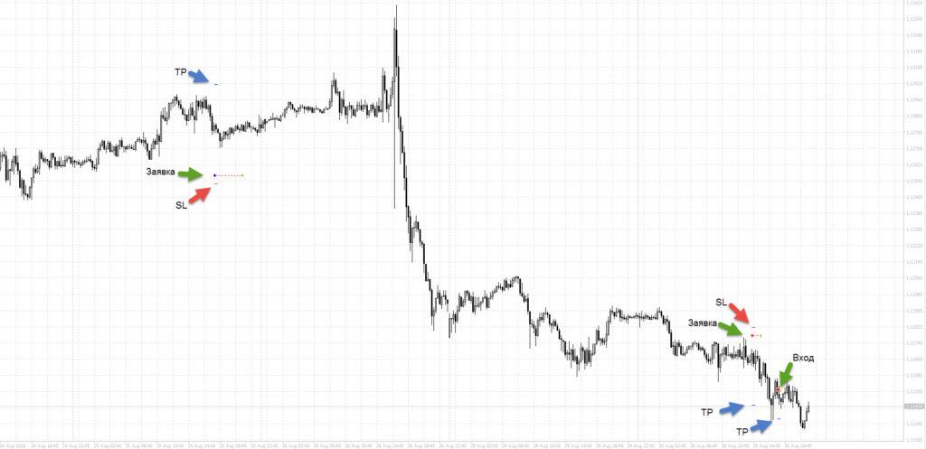 торговля eurusd 30.08.2016